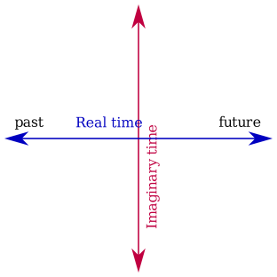 imaginary-time-axes