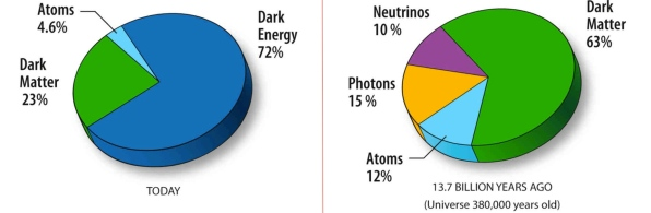 http://scienceblogs.com/startswithabang/2013/03/20/what-everyone-should-know-about-the-universe-on-the-eve-of-planck/