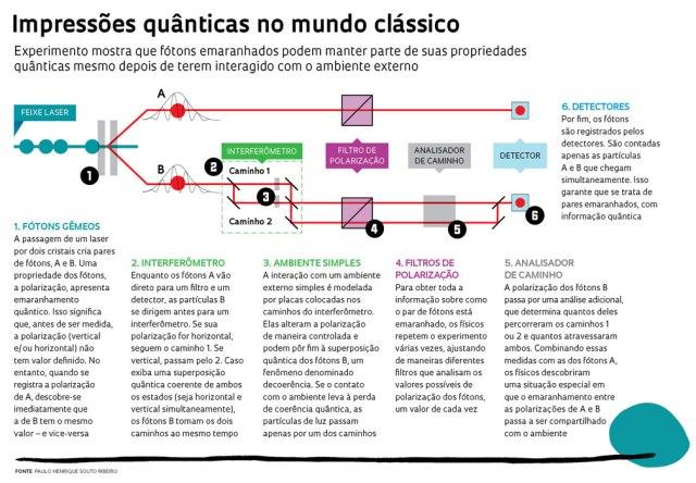 impressões quânticas